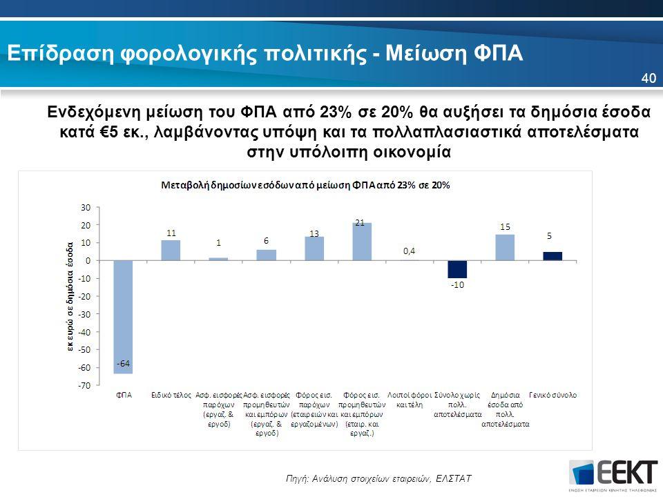 Επίδραση φορολογικής πολιτικής - Μείωση ΦΠΑ Ενδεχόμενη μείωση του ΦΠΑ από 23% σε 20% θα αυξήσει τα δημόσια έσοδα κατά €5 εκ., λαμβάνοντας υπόψη και τα πολλαπλασιαστικά αποτελέσματα στην υπόλοιπη οικονομία 40 Πηγή: Ανάλυση στοιχείων εταιρειών, ΕΛΣΤΑΤ