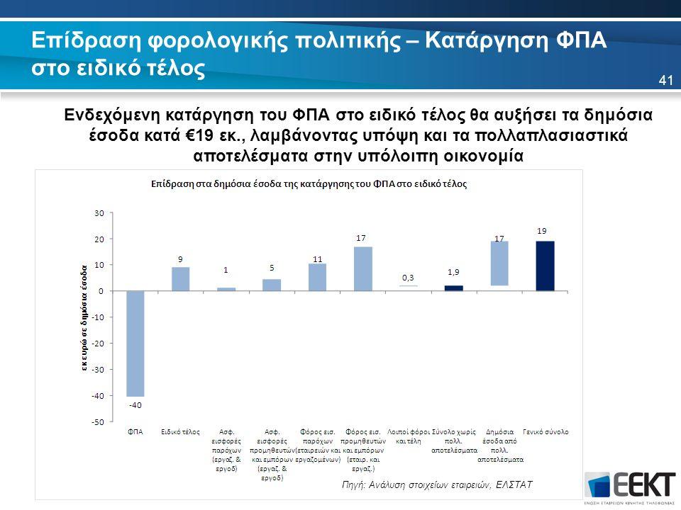 Επίδραση φορολογικής πολιτικής – Κατάργηση ΦΠΑ στο ειδικό τέλος 41 Ενδεχόμενη κατάργηση του ΦΠΑ στο ειδικό τέλος θα αυξήσει τα δημόσια έσοδα κατά €19 εκ., λαμβάνοντας υπόψη και τα πολλαπλασιαστικά αποτελέσματα στην υπόλοιπη οικονομία Πηγή: Ανάλυση στοιχείων εταιρειών, ΕΛΣΤΑΤ