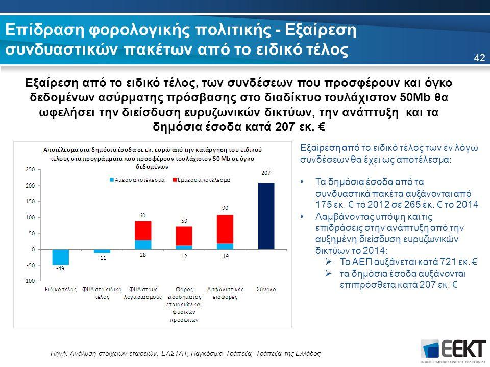 Επίδραση φορολογικής πολιτικής - Εξαίρεση συνδυαστικών πακέτων από το ειδικό τέλος Εξαίρεση από το ειδικό τέλος, των συνδέσεων που προσφέρουν και όγκο