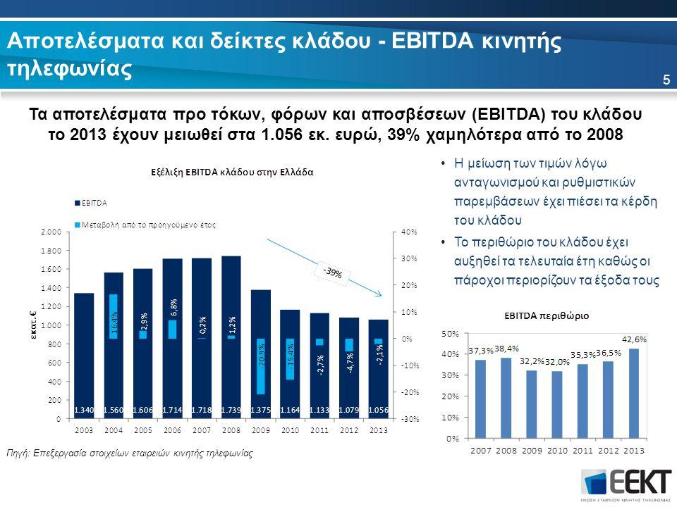 Η μείωση των τιμών λόγω ανταγωνισμού και ρυθμιστικών παρεμβάσεων έχει πιέσει τα κέρδη του κλάδου Το περιθώριο του κλάδου έχει αυξηθεί τα τελευταία έτη καθώς οι πάροχοι περιορίζουν τα έξοδα τους Αποτελέσματα και δείκτες κλάδου - EBITDA κινητής τηλεφωνίας Τα αποτελέσματα προ τόκων, φόρων και αποσβέσεων (EBITDA) του κλάδου το 2013 έχουν μειωθεί στα 1.056 εκ.