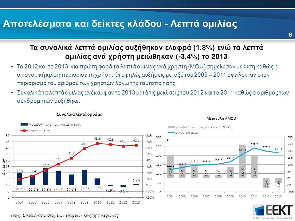 Αποτελέσματα και δείκτες κλάδου - Λεπτά ομιλίας Τα συνολικά λεπτά ομιλίας αυξήθηκαν ελαφρά (1,8%) ενώ τα λεπτά ομιλίας ανά χρήστη μειώθηκαν (-3,4%) το 2013 6 Το 2012 και το 2013, για πρώτη φορά τα λεπτά ομιλίας ανά χρήστη (MOU) σημείωσαν μείωση καθώς η οικονομική κρίση περιόρισε τη χρήση.