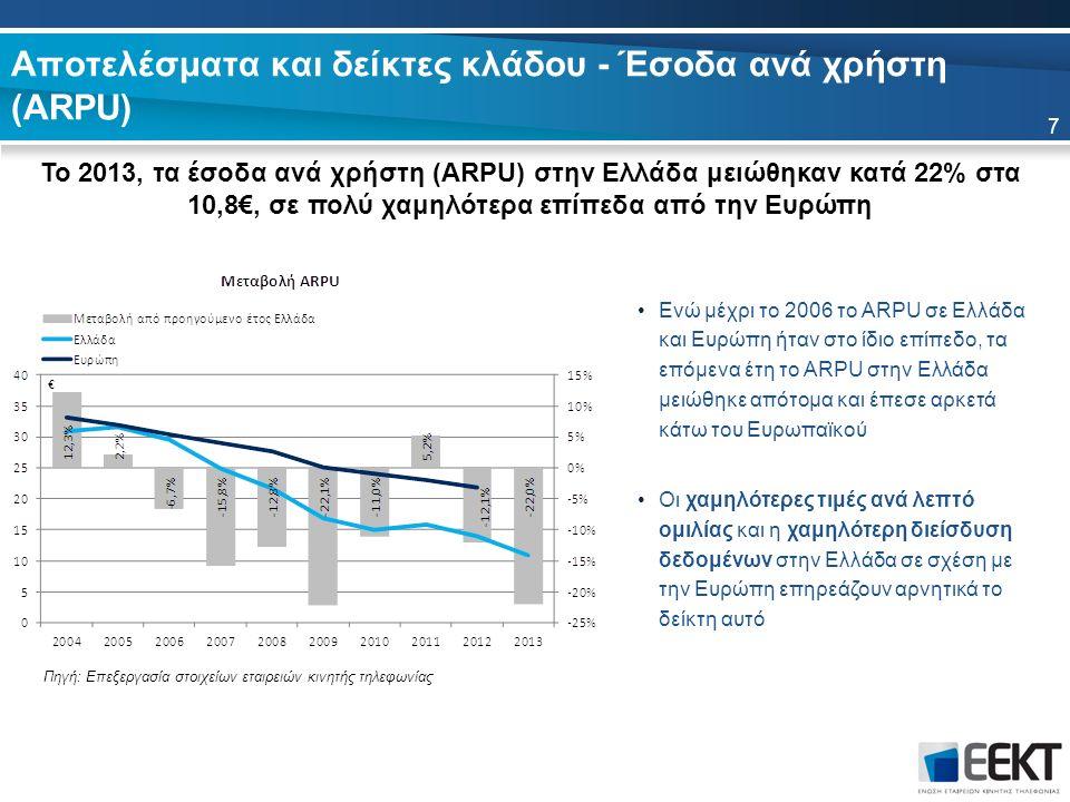 Αποτελέσματα και δείκτες κλάδου - Έσοδα ανά χρήστη (ARPU) Το 2013, τα έσοδα ανά χρήστη (ARPU) στην Ελλάδα μειώθηκαν κατά 22% στα 10,8€, σε πολύ χαμηλό