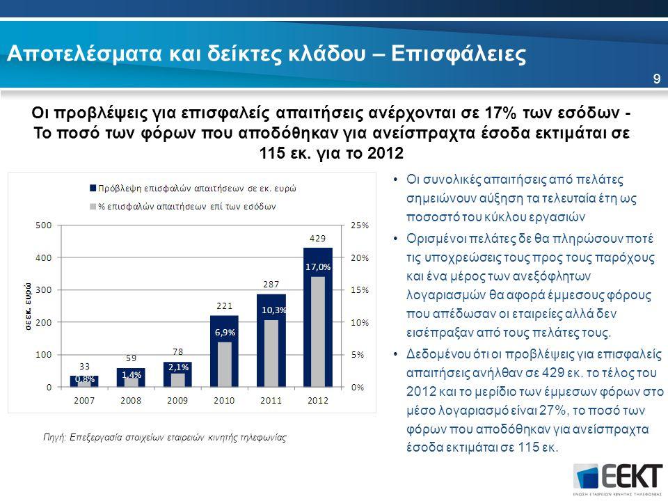 Αποτελέσματα και δείκτες κλάδου – Επισφάλειες Οι προβλέψεις για επισφαλείς απαιτήσεις ανέρχονται σε 17% των εσόδων - Το ποσό των φόρων που αποδόθηκαν
