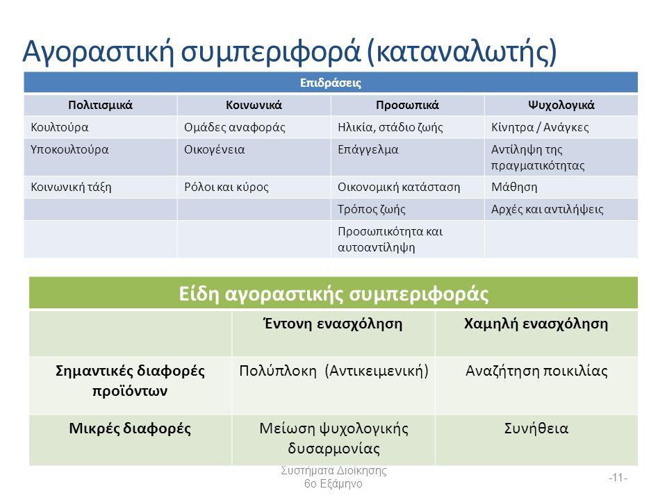 Συστήματα Διοίκησης 6ο Εξάμηνο -11- Αγοραστική συμπεριφορά (καταναλωτής) Επιδράσεις ΠολιτισμικάΚοινωνικάΠροσωπικάΨυχολογικά ΚουλτούραΟμάδες αναφοράςΗλικία, στάδιο ζωήςΚίνητρα / Ανάγκες ΥποκουλτούραΟικογένειαΕπάγγελμαΑντίληψη της πραγματικότητας Κοινωνική τάξηΡόλοι και κύροςΟικονομική κατάστασηΜάθηση Τρόπος ζωήςΑρχές και αντιλήψεις Προσωπικότητα και αυτοαντίληψη Είδη αγοραστικής συμπεριφοράς Έντονη ενασχόλησηΧαμηλή ενασχόληση Σημαντικές διαφορές προϊόντων Πολύπλοκη (Αντικειμενική)Αναζήτηση ποικιλίας Μικρές διαφορέςΜείωση ψυχολογικής δυσαρμονίας Συνήθεια