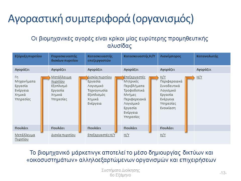 Συστήματα Διοίκησης 6ο Εξάμηνο -13- Αγοραστική συμπεριφορά (οργανισμός) Οι βιομηχανικές αγορές είναι κρίκοι μίας ευρύτερης προμηθευτικής αλυσίδας Εξόρυξη πυριτίουΠαρασκευαστής δισκίων πυριτίου Κατασκευαστής επεξεργαστών Κατασκευαστής H/YΛιανέμποροςΚαταναλωτής Αγοράζει Γη Μηχανήματα Εργασία Ενέργεια Χημικά Υπηρεσίες Μετάλλευμα πυριτίου Εξοπλισμό Εργασία Χημικά Υπηρεσίες Δισκία πυριτίου Εργασία Λογισμικό Τεχνογνωσία Εξοπλισμός Χημικά Ενέργεια Επεξεργαστές Μητρικές Περιβλήματα Τροφοδοτικά Μνήμες Περιφερειακά Λογισμικό Εργασία Ενέργεια Υπηρεσίες Η/Υ Περιφερειακά Συνοδευτικά Λογισμικό Εργασία Ενέργεια Υπηρεσίες Ενοικίαση Η/Υ Πουλάει Μετάλλευμα Πυριτίου Δισκία πυριτίουΕπεξεργαστές Η/ΥΗ/Υ Το βιομηχανικό μάρκετινγκ αποτελεί το μέσο δημιουργίας δικτύων και «οικοσυστημάτων» αλληλοεξαρτώμενων οργανισμών και επιχειρήσεων