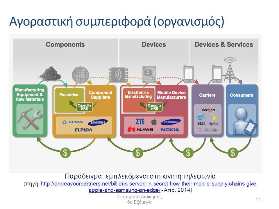 Συστήματα Διοίκησης 6ο Εξάμηνο -14- Αγοραστική συμπεριφορά (οργανισμός) Παράδειγμα: εμπλεκόμενοι στη κινητή τηλεφωνία (πηγή: http://endeavourpartners.net/billions-served-in-secret-how-their-mobile-supply-chains-give- apple-and-samsung-an-edge/ - Απρ.