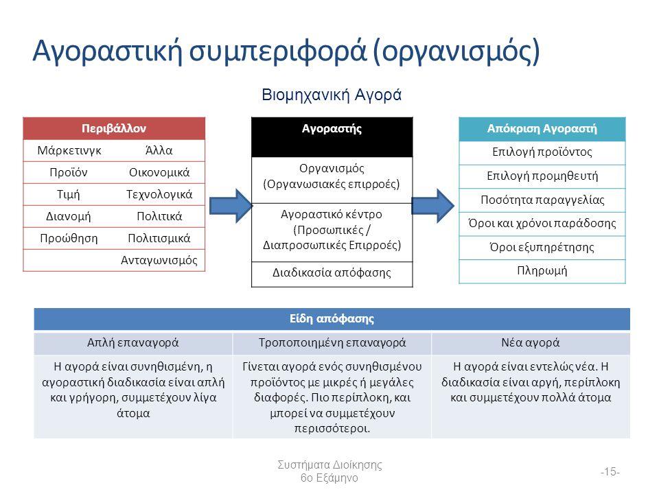 Συστήματα Διοίκησης 6ο Εξάμηνο -15- Αγοραστική συμπεριφορά (οργανισμός) Περιβάλλον ΜάρκετινγκΆλλα ΠροϊόνΟικονομικά ΤιμήΤεχνολογικά ΔιανομήΠολιτικά ΠροώθησηΠολιτισμικά Ανταγωνισμός Απόκριση Αγοραστή Επιλογή προϊόντος Επιλογή προμηθευτή Ποσότητα παραγγελίας Όροι και χρόνοι παράδοσης Όροι εξυπηρέτησης Πληρωμή Αγοραστής Οργανισμός (Οργανωσιακές επιρροές) Αγοραστικό κέντρο (Προσωπικές / Διαπροσωπικές Επιρροές) Διαδικασία απόφασης Βιομηχανική Αγορά Είδη απόφασης Απλή επαναγοράΤροποποιημένη επαναγοράΝέα αγορά Η αγορά είναι συνηθισμένη, η αγοραστική διαδικασία είναι απλή και γρήγορη, συμμετέχουν λίγα άτομα Γίνεται αγορά ενός συνηθισμένου προϊόντος με μικρές ή μεγάλες διαφορές.