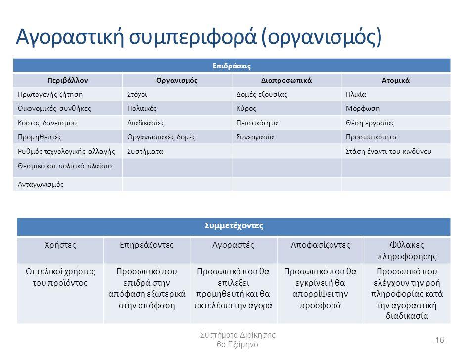 Συστήματα Διοίκησης 6ο Εξάμηνο -16- Αγοραστική συμπεριφορά (οργανισμός) Επιδράσεις ΠεριβάλλονΟργανισμόςΔιαπροσωπικάΑτομικά Πρωτογενής ζήτησηΣτόχοιΔομές εξουσίαςΗλικία Οικονομικές συνθήκεςΠολιτικέςΚύροςΜόρφωση Κόστος δανεισμούΔιαδικασίεςΠειστικότηταΘέση εργασίας ΠρομηθευτέςΟργανωσιακές δομέςΣυνεργασίαΠροσωπικότητα Ρυθμός τεχνολογικής αλλαγήςΣυστήματαΣτάση έναντι του κινδύνου Θεσμικό και πολιτικό πλαίσιο Ανταγωνισμός Συμμετέχοντες ΧρήστεςΕπηρεάζοντεςΑγοραστέςΑποφασίζοντεςΦύλακες πληροφόρησης Οι τελικοί χρήστες του προϊόντος Προσωπικό που επιδρά στην απόφαση εξωτερικά στην απόφαση Προσωπικό που θα επιλέξει προμηθευτή και θα εκτελέσει την αγορά Προσωπικό που θα εγκρίνει ή θα απορρίψει την προσφορά Προσωπικό που ελέγχουν την ροή πληροφορίας κατά την αγοραστική διαδικασία