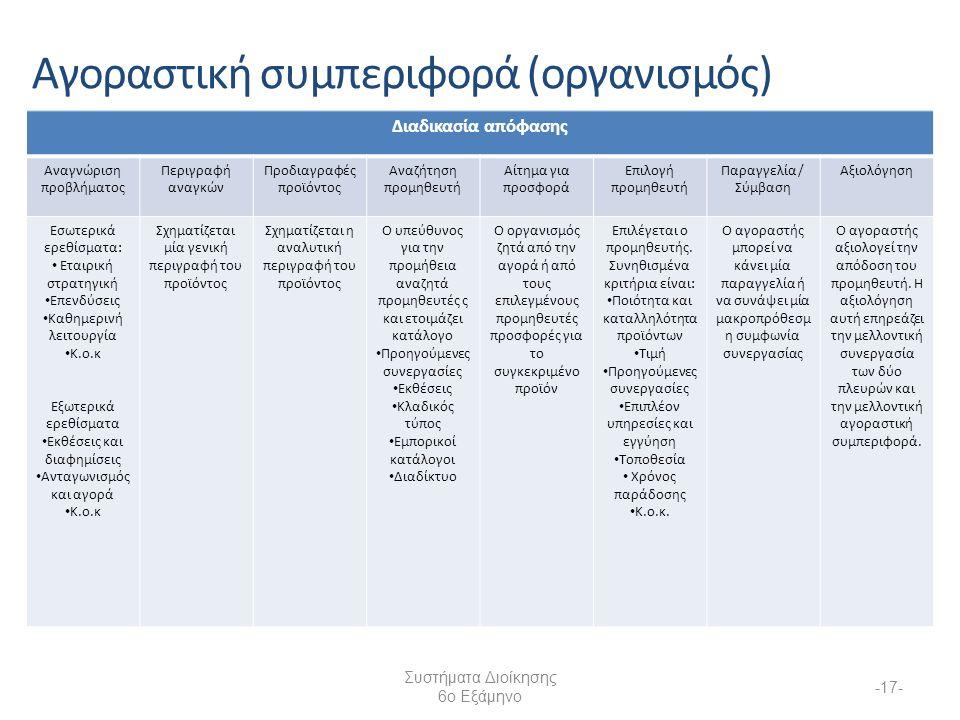 Συστήματα Διοίκησης 6ο Εξάμηνο -17- Αγοραστική συμπεριφορά (οργανισμός) Διαδικασία απόφασης Αναγνώριση προβλήματος Περιγραφή αναγκών Προδιαγραφές προϊόντος Αναζήτηση προμηθευτή Αίτημα για προσφορά Επιλογή προμηθευτή Παραγγελία / Σύμβαση Αξιολόγηση Εσωτερικά ερεθίσματα: Εταιρική στρατηγική Επενδύσεις Καθημερινή λειτουργία Κ.ο.κ Εξωτερικά ερεθίσματα Εκθέσεις και διαφημίσεις Ανταγωνισμός και αγορά Κ.ο.κ Σχηματίζεται μία γενική περιγραφή του προϊόντος Σχηματίζεται η αναλυτική περιγραφή του προϊόντος Ο υπεύθυνος για την προμήθεια αναζητά προμηθευτές ς και ετοιμάζει κατάλογο Προηγούμενες συνεργασίες Εκθέσεις Κλαδικός τύπος Εμπορικοί κατάλογοι Διαδίκτυο Ο οργανισμός ζητά από την αγορά ή από τους επιλεγμένους προμηθευτές προσφορές για το συγκεκριμένο προϊόν Επιλέγεται ο προμηθευτής.
