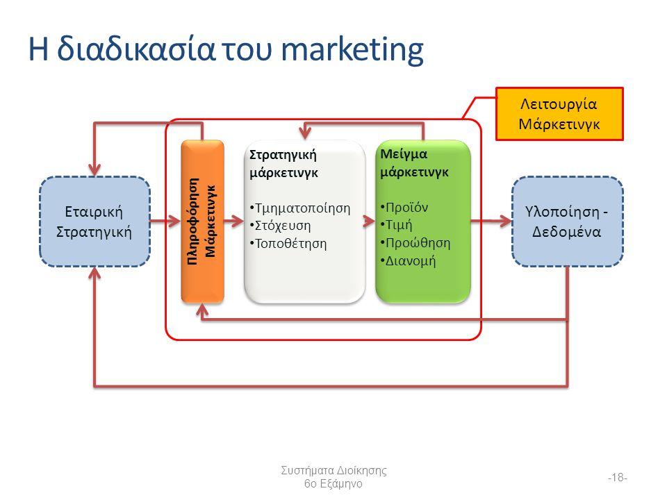 Συστήματα Διοίκησης 6ο Εξάμηνο -18- Η διαδικασία του marketing Εταιρική Στρατηγική Στρατηγική μάρκετινγκ Τμηματοποίηση Στόχευση Τοποθέτηση Στρατηγική μάρκετινγκ Τμηματοποίηση Στόχευση Τοποθέτηση Μείγμα μάρκετινγκ Προϊόν Τιμή Προώθηση Διανομή Μείγμα μάρκετινγκ Προϊόν Τιμή Προώθηση Διανομή Υλοποίηση - Δεδομένα Λειτουργία Μάρκετινγκ Πληροφόρηση Μάρκετινγκ