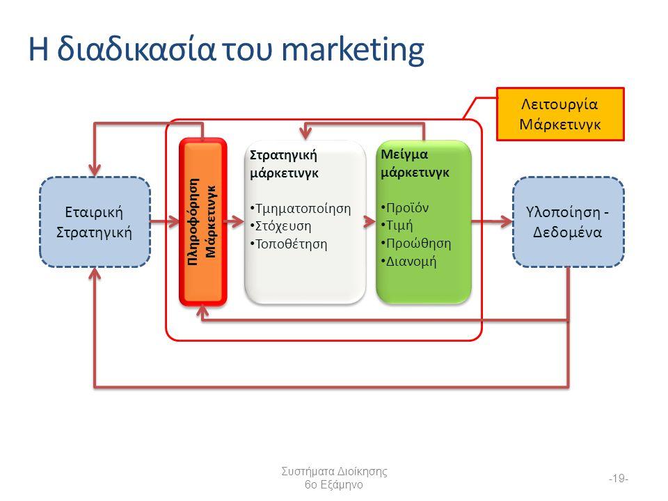Συστήματα Διοίκησης 6ο Εξάμηνο -19- Η διαδικασία του marketing Εταιρική Στρατηγική Στρατηγική μάρκετινγκ Τμηματοποίηση Στόχευση Τοποθέτηση Στρατηγική μάρκετινγκ Τμηματοποίηση Στόχευση Τοποθέτηση Μείγμα μάρκετινγκ Προϊόν Τιμή Προώθηση Διανομή Μείγμα μάρκετινγκ Προϊόν Τιμή Προώθηση Διανομή Υλοποίηση - Δεδομένα Λειτουργία Μάρκετινγκ Πληροφόρηση Μάρκετινγκ