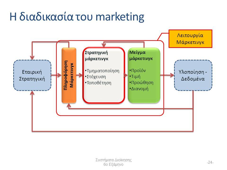 Συστήματα Διοίκησης 6ο Εξάμηνο -24- Η διαδικασία του marketing Εταιρική Στρατηγική Στρατηγική μάρκετινγκ Τμηματοποίηση Στόχευση Τοποθέτηση Στρατηγική μάρκετινγκ Τμηματοποίηση Στόχευση Τοποθέτηση Μείγμα μάρκετινγκ Προϊόν Τιμή Προώθηση Διανομή Μείγμα μάρκετινγκ Προϊόν Τιμή Προώθηση Διανομή Υλοποίηση - Δεδομένα Λειτουργία Μάρκετινγκ Πληροφόρηση Μάρκετινγκ