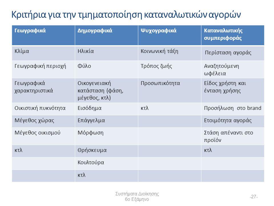 Συστήματα Διοίκησης 6ο Εξάμηνο -27- Κριτήρια για την τμηματοποίηση καταναλωτικών αγορών ΓεωγραφικάΔημογραφικάΨυχογραφικάΚαταναλωτικής συμπεριφοράς ΚλίμαΗλικίαΚοινωνική τάξη Περίσταση αγοράς Γεωγραφική περιοχήΦύλοΤρόπος ζωήςΑναζητούμενη ωφέλεια Γεωγραφικά χαρακτηριστικά Οικογενειακή κατάσταση (φάση, μέγεθος, κτλ) ΠροσωπικότηταΕίδος χρήστη και ένταση χρήσης Οικιστική πυκνότηταΕισόδημακτλΠροσήλωση στο brand Μέγεθος χώραςΕπάγγελμαΕτοιμότητα αγοράς Μέγεθος οικισμούΜόρφωσηΣτάση απέναντι στο προϊόν κτλΘρήσκευμακτλ Κουλτούρα κτλ