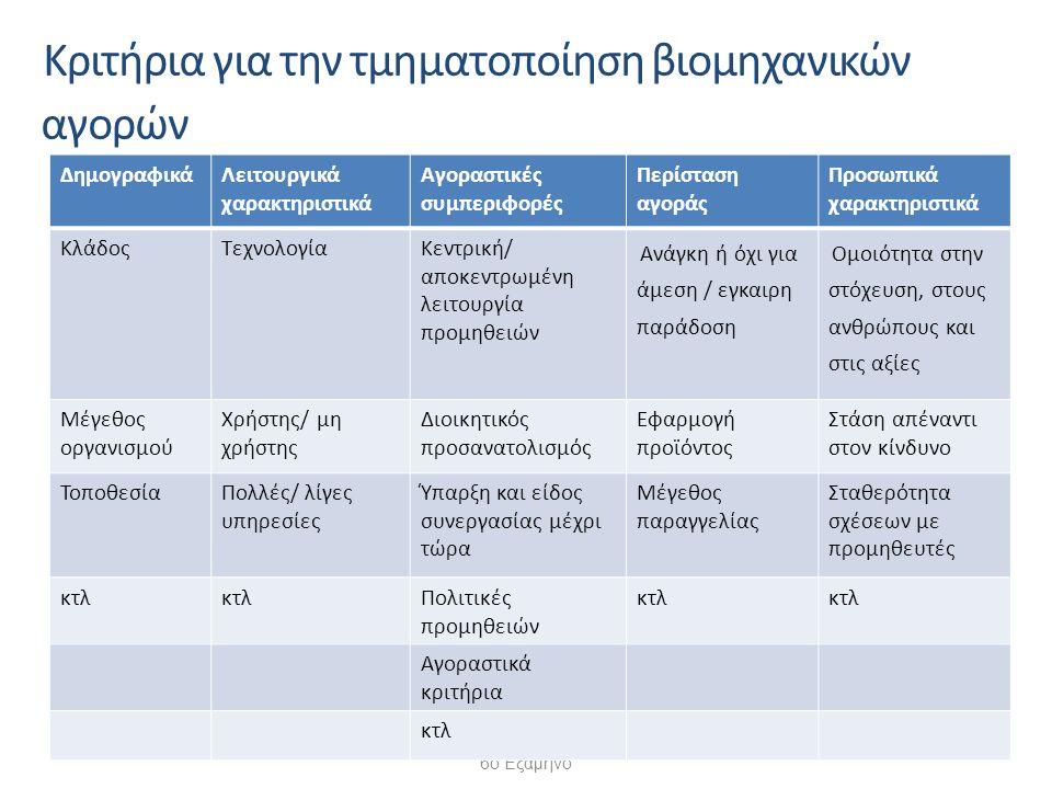 Συστήματα Διοίκησης 6ο Εξάμηνο -28- Κριτήρια για την τμηματοποίηση βιομηχανικών αγορών ΔημογραφικάΛειτουργικά χαρακτηριστικά Αγοραστικές συμπεριφορές Περίσταση αγοράς Προσωπικά χαρακτηριστικά ΚλάδοςΤεχνολογίαΚεντρική/ αποκεντρωμένη λειτουργία προμηθειών Ανάγκη ή όχι για άμεση / εγκαιρη παράδοση Ομοιότητα στην στόχευση, στους ανθρώπους και στις αξίες Μέγεθος οργανισμού Χρήστης/ μη χρήστης Διοικητικός προσανατολισμός Εφαρμογή προϊόντος Στάση απέναντι στον κίνδυνο ΤοποθεσίαΠολλές/ λίγες υπηρεσίες Ύπαρξη και είδος συνεργασίας μέχρι τώρα Μέγεθος παραγγελίας Σταθερότητα σχέσεων με προμηθευτές κτλ Πολιτικές προμηθειών κτλ Αγοραστικά κριτήρια κτλ