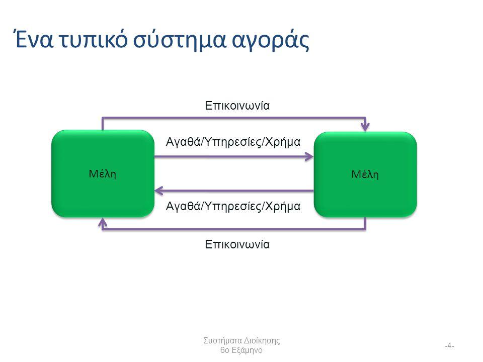 Συστήματα Διοίκησης 6ο Εξάμηνο -4- Μέλη Επικοινωνία Ένα τυπικό σύστημα αγοράς Επικοινωνία Αγαθά/Υπηρεσίες/Χρήμα