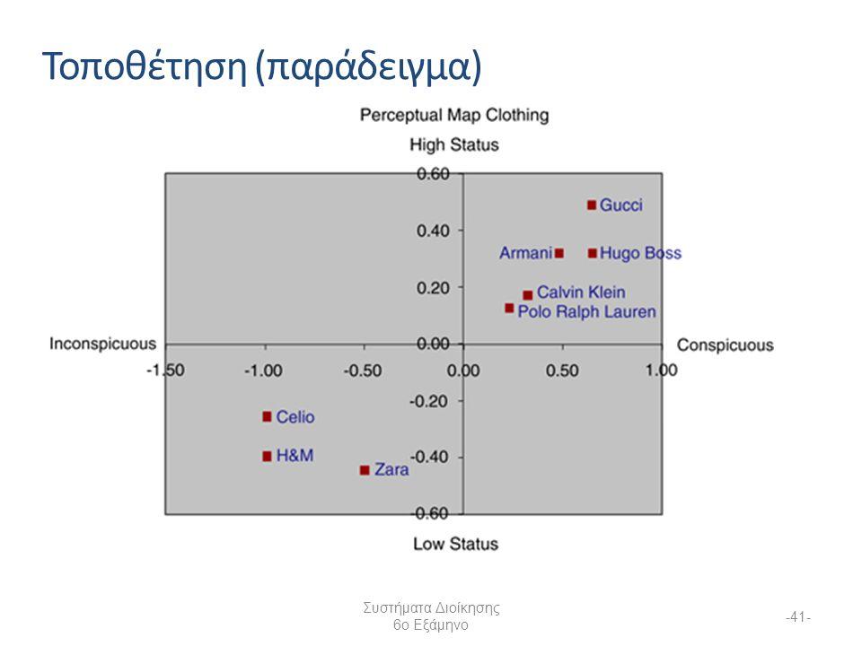 Συστήματα Διοίκησης 6ο Εξάμηνο -41- Τοποθέτηση (παράδειγμα)