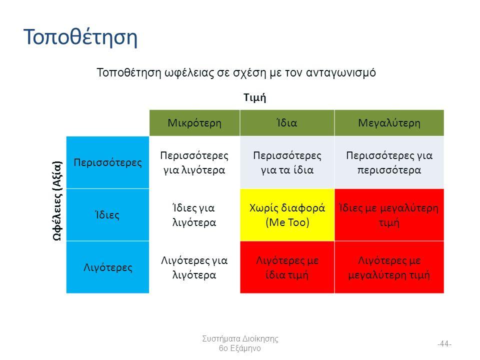 Συστήματα Διοίκησης 6ο Εξάμηνο -44- Τοποθέτηση ωφέλειας σε σχέση με τον ανταγωνισμό Τιμή Ωφέλειες (Αξία) ΜικρότερηΊδιαΜεγαλύτερη Περισσότερες Περισσότερες για λιγότερα Περισσότερες για τα ίδια Περισσότερες για περισσότερα Ίδιες Ίδιες για λιγότερα Χωρίς διαφορά (Me Toο) Ίδιες με μεγαλύτερη τιμή Λιγότερες Λιγότερες για λιγότερα Λιγότερες με ίδια τιμή Λιγότερες με μεγαλύτερη τιμή Τοποθέτηση