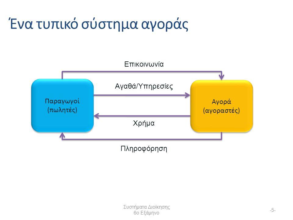 Συστήματα Διοίκησης 6ο Εξάμηνο -5- Παραγωγοί (πωλητές) Αγορά (αγοραστές) Επικοινωνία Ένα τυπικό σύστημα αγοράς Πληροφόρηση Αγαθά/Υπηρεσίες Χρήμα
