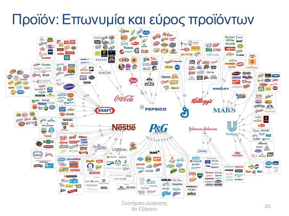Προϊόν: Επωνυμία και εύρος προϊόντων Συστήματα Διοίκησης 6ο Εξάμηνο -55-