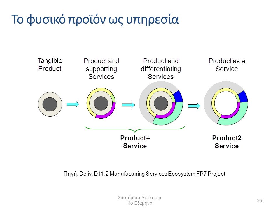 Το φυσικό προϊόν ως υπηρεσία Συστήματα Διοίκησης 6ο Εξάμηνο -56- Πηγή: Deliv.