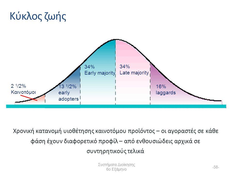 Συστήματα Διοίκησης 6ο Εξάμηνο -58- Κύκλος ζωής Χρονική κατανομή υιοθέτησης καινοτόμου προϊόντος – οι αγοραστές σε κάθε φάση έχουν διαφορετικό προφίλ – από ενθουσιώδεις αρχικά σε συντηρητικούς τελικά 2 1 /2% Καινοτόμοι 13 1 /2% early adopters 34% Early majority 34% Late majority 16% laggards