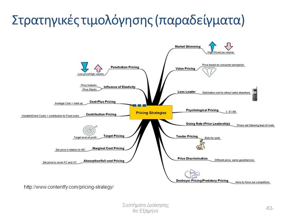Στρατηγικές τιμολόγησης (παραδείγματα) Συστήματα Διοίκησης 6ο Εξάμηνο -63- http://www.contentfy.com/pricing-strategy/
