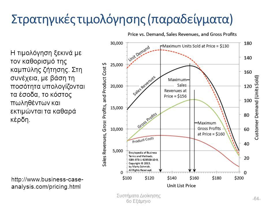 Στρατηγικές τιμολόγησης (παραδείγματα) Συστήματα Διοίκησης 6ο Εξάμηνο -64- http://www.business-case- analysis.com/pricing.html Η τιμολόγηση ξεκινά με τον καθορισμό της καμπύλης ζήτησης.