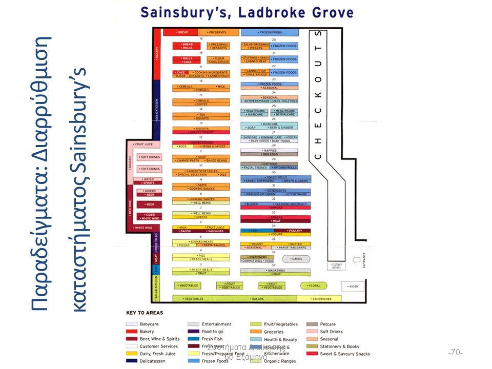 -70- Παραδείγματα : Διαρρύθμιση καταστήματος Sainsbury's Συστήματα Διοίκησης 6ο Εξάμηνο
