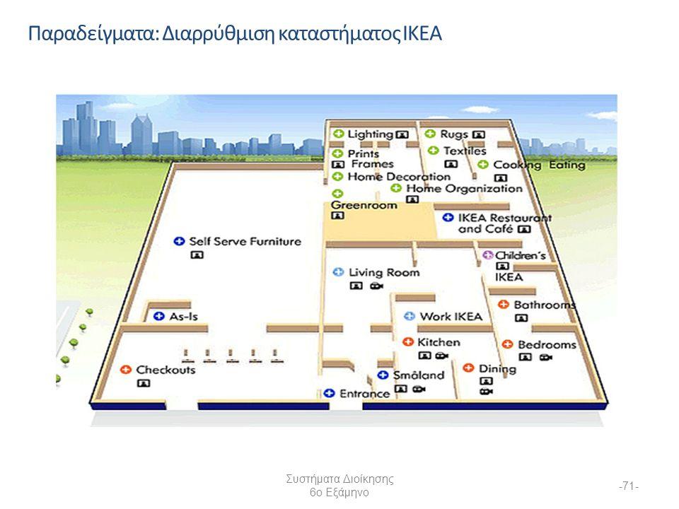 Συστήματα Διοίκησης 6ο Εξάμηνο -71- Παραδείγματα: Διαρρύθμιση καταστήματος IKEA