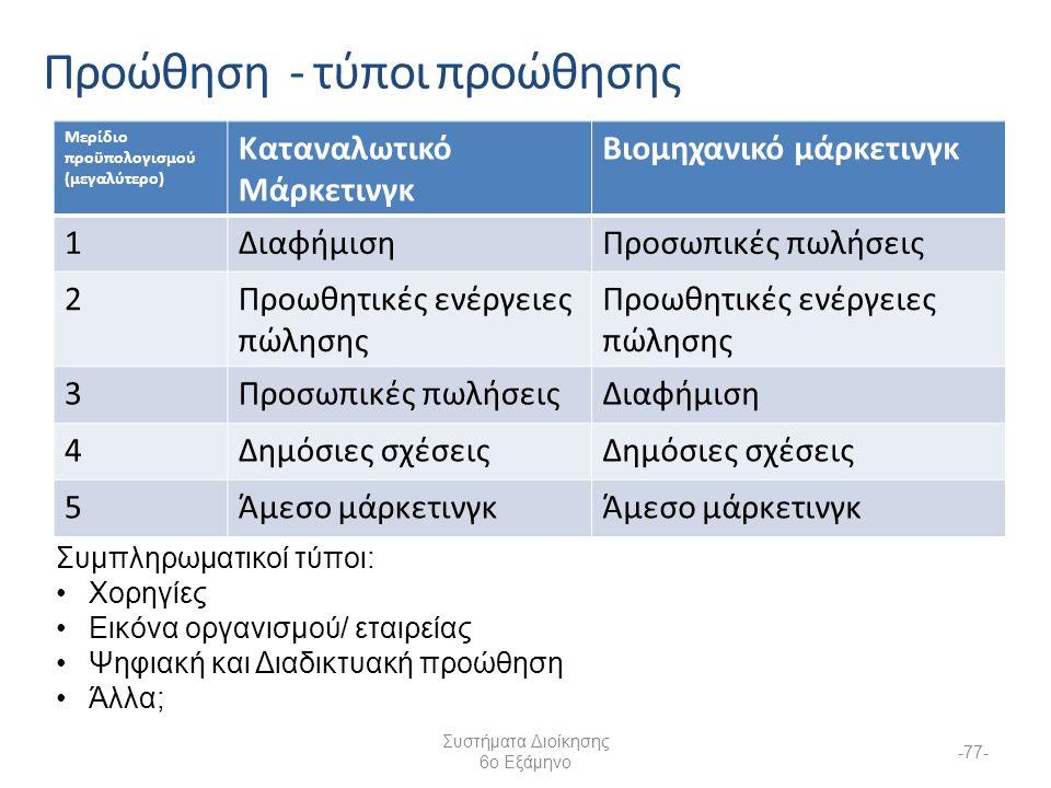 Προώθηση - τύποι προώθησης Μερίδιο προϋπολογισμού (μεγαλύτερο) Καταναλωτικό Μάρκετινγκ Βιομηχανικό μάρκετινγκ 1ΔιαφήμισηΠροσωπικές πωλήσεις 2Προωθητικές ενέργειες πώλησης 3Προσωπικές πωλήσειςΔιαφήμιση 4Δημόσιες σχέσεις 5Άμεσο μάρκετινγκ Συστήματα Διοίκησης 6ο Εξάμηνο -77- Συμπληρωματικοί τύποι: Χορηγίες Εικόνα οργανισμού/ εταιρείας Ψηφιακή και Διαδικτυακή προώθηση Άλλα;