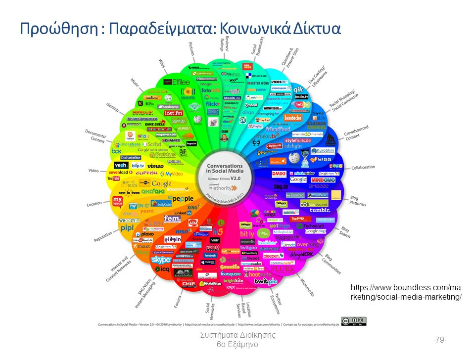 Συστήματα Διοίκησης 6ο Εξάμηνο -79- Προώθηση : Παραδείγματα: Κοινωνικά Δίκτυα https://www.boundless.com/ma rketing/social-media-marketing/