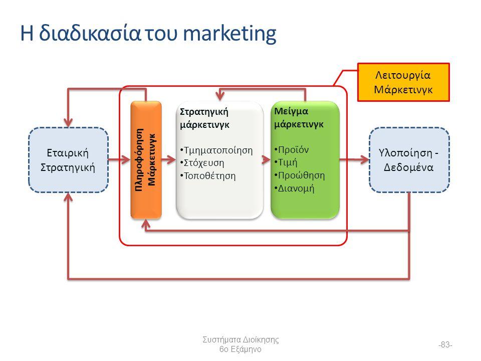 Συστήματα Διοίκησης 6ο Εξάμηνο -83- Η διαδικασία του marketing Εταιρική Στρατηγική Στρατηγική μάρκετινγκ Τμηματοποίηση Στόχευση Τοποθέτηση Στρατηγική μάρκετινγκ Τμηματοποίηση Στόχευση Τοποθέτηση Μείγμα μάρκετινγκ Προϊόν Τιμή Προώθηση Διανομή Μείγμα μάρκετινγκ Προϊόν Τιμή Προώθηση Διανομή Υλοποίηση - Δεδομένα Λειτουργία Μάρκετινγκ Πληροφόρηση Μάρκετινγκ