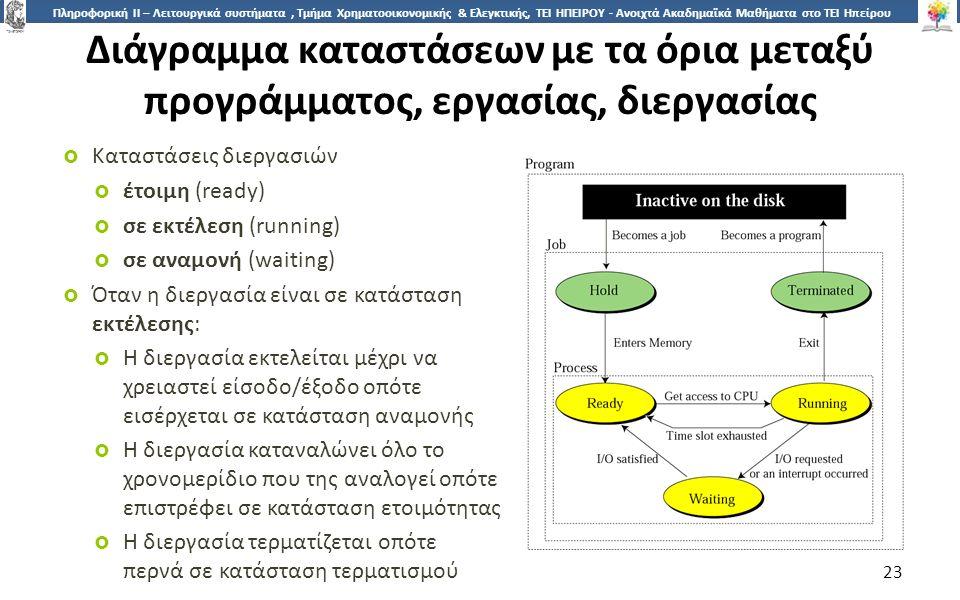 2323 Πληροφορική ΙI – Λειτουργικά συστήματα, Τμήμα Χρηματοοικονομικής & Ελεγκτικής, ΤΕΙ ΗΠΕΙΡΟΥ - Ανοιχτά Ακαδημαϊκά Μαθήματα στο ΤΕΙ Ηπείρου Διάγραμμα καταστάσεων με τα όρια μεταξύ προγράμματος, εργασίας, διεργασίας  Καταστάσεις διεργασιών  έτοιμη (ready)  σε εκτέλεση (running)  σε αναμονή (waiting)  Όταν η διεργασία είναι σε κατάσταση εκτέλεσης:  Η διεργασία εκτελείται μέχρι να χρειαστεί είσοδο/έξοδο οπότε εισέρχεται σε κατάσταση αναμονής  Η διεργασία καταναλώνει όλο το χρονομερίδιο που της αναλογεί οπότε επιστρέφει σε κατάσταση ετοιμότητας  Η διεργασία τερματίζεται οπότε περνά σε κατάσταση τερματισμού 23