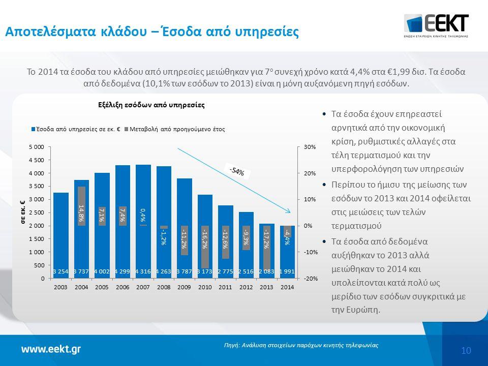 10 Αποτελέσματα κλάδου – Έσοδα από υπηρεσίες Το 2014 τα έσοδα του κλάδου από υπηρεσίες μειώθηκαν για 7 ο συνεχή χρόνο κατά 4,4% στα €1,99 δισ.