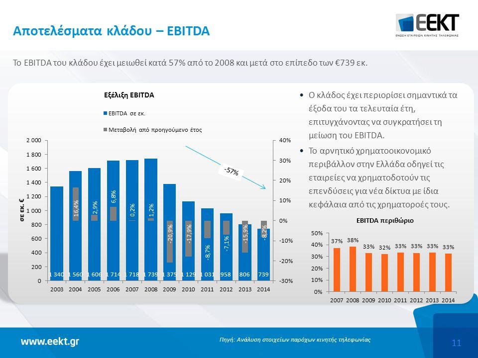 11 Ο κλάδος έχει περιορίσει σημαντικά τα έξοδα του τα τελευταία έτη, επιτυγχάνοντας να συγκρατήσει τη μείωση του EBITDA.