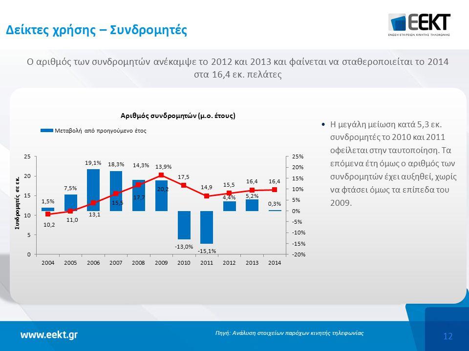12 Δείκτες χρήσης – Συνδρομητές Ο αριθμός των συνδρομητών ανέκαμψε το 2012 και 2013 και φαίνεται να σταθεροποιείται το 2014 στα 16,4 εκ.