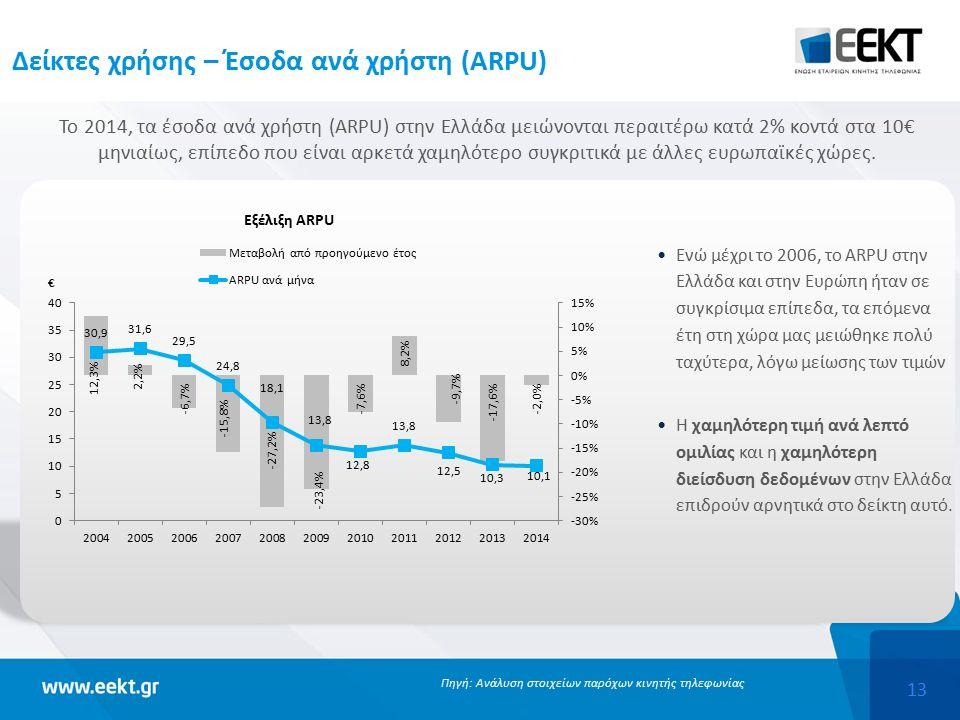 13 Δείκτες χρήσης – Έσοδα ανά χρήστη (ARPU) Το 2014, τα έσοδα ανά χρήστη (ARPU) στην Ελλάδα μειώνονται περαιτέρω κατά 2% κοντά στα 10€ μηνιαίως, επίπεδο που είναι αρκετά χαμηλότερο συγκριτικά με άλλες ευρωπαϊκές χώρες.