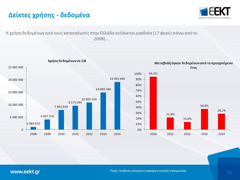 15 Δείκτες χρήσης - δεδομένα Η χρήση δεδομένων από τους καταναλωτές στην Ελλάδα αυξάνεται ραγδαία (17 φορές πάνω από το 2008)...