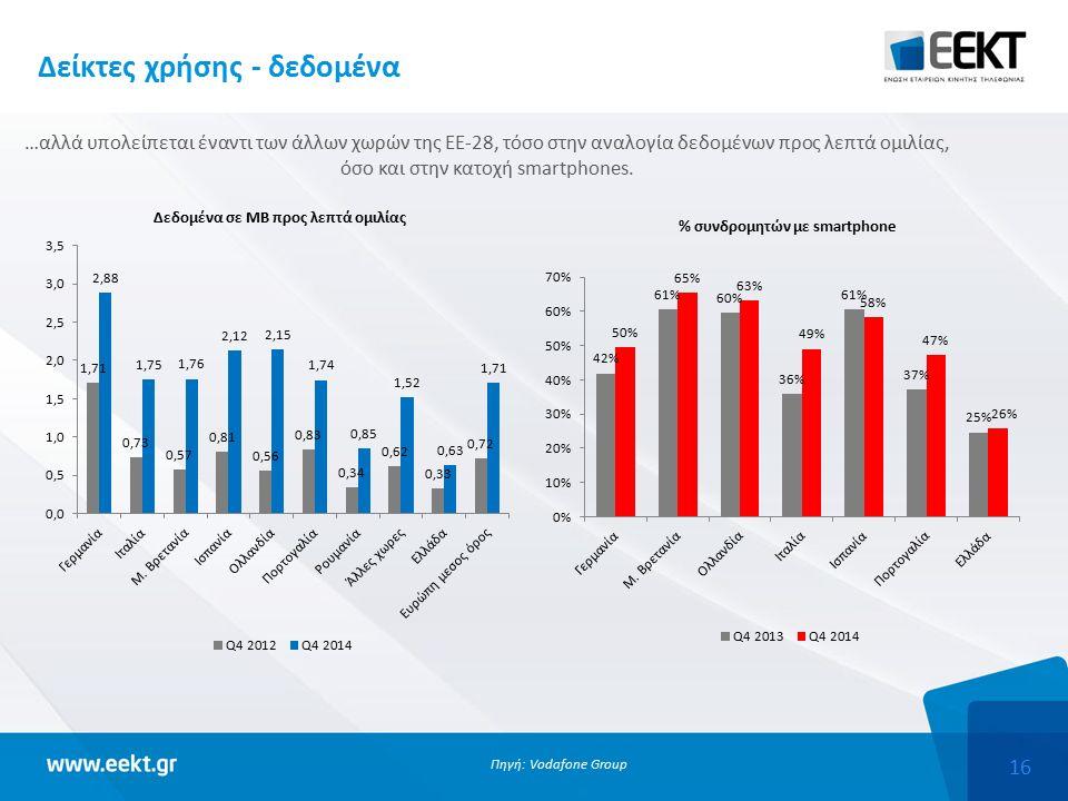 16 Δείκτες χρήσης - δεδομένα …αλλά υπολείπεται έναντι των άλλων χωρών της ΕΕ-28, τόσο στην αναλογία δεδομένων προς λεπτά ομιλίας, όσο και στην κατοχή smartphones.