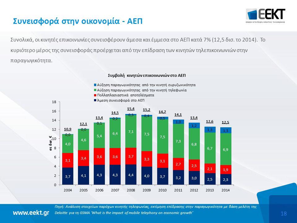 18 Συνεισφορά στην οικονομία - ΑΕΠ Συνολικά, οι κινητές επικοινωνίες συνεισφέρουν άμεσα και έμμεσα στο ΑΕΠ κατά 7% (12,5 δισ.