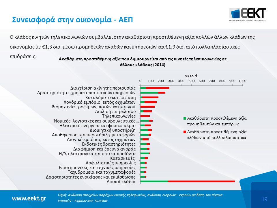 19 Συνεισφορά στην οικονομία - ΑΕΠ Ο κλάδος κινητών τηλεπικοινωνιών συμβάλλει στην ακαθάριστη προστιθέμενη αξία πολλών άλλων κλάδων της οικονομίας με €1,3 δισ.