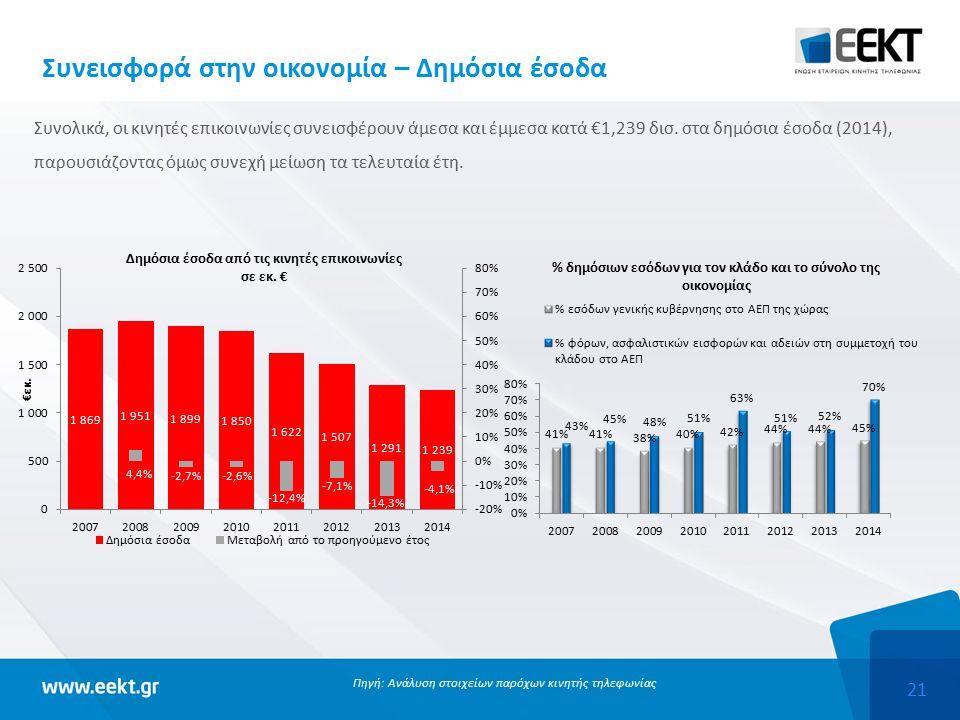 21 Συνεισφορά στην οικονομία – Δημόσια έσοδα Συνολικά, οι κινητές επικοινωνίες συνεισφέρουν άμεσα και έμμεσα κατά €1,239 δισ.