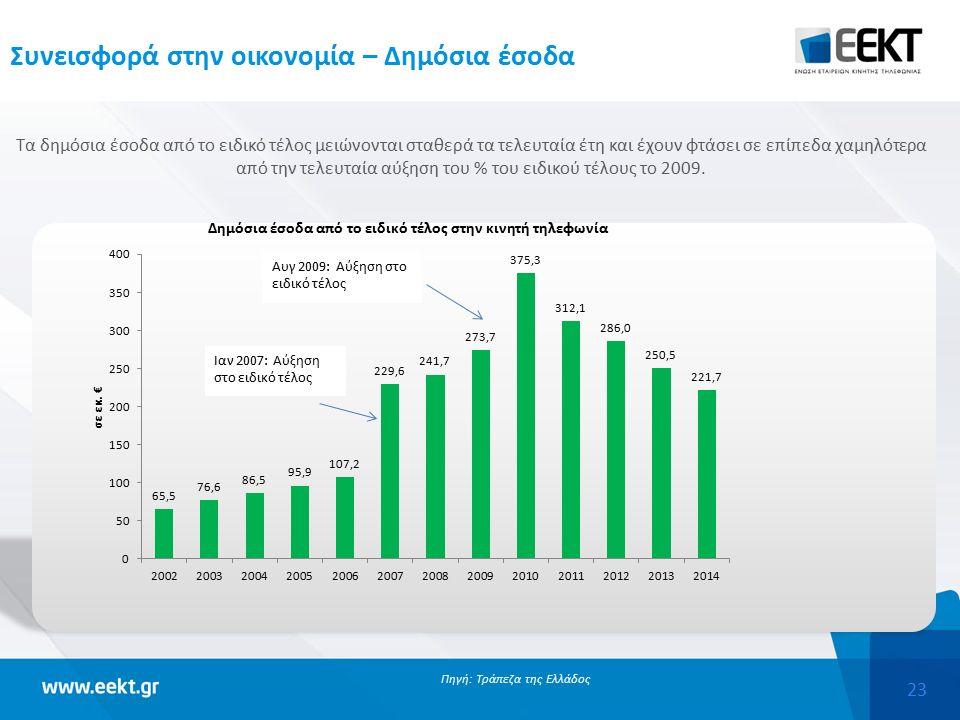 23 Συνεισφορά στην οικονομία – Δημόσια έσοδα Τα δημόσια έσοδα από το ειδικό τέλος μειώνονται σταθερά τα τελευταία έτη και έχουν φτάσει σε επίπεδα χαμηλότερα από την τελευταία αύξηση του % του ειδικού τέλους το 2009.