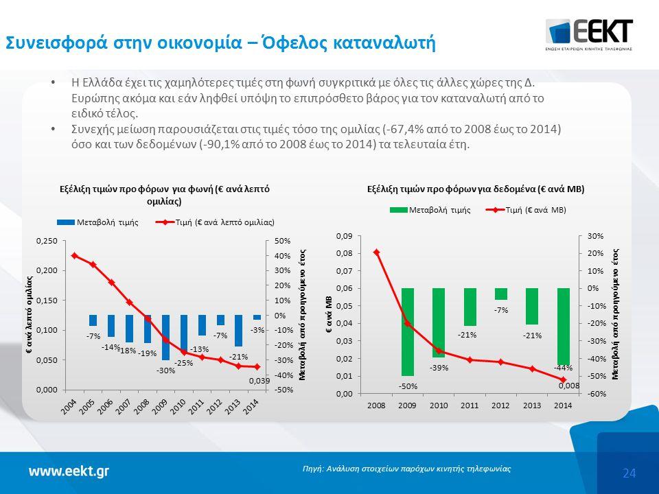 24 Η Ελλάδα έχει τις χαμηλότερες τιμές στη φωνή συγκριτικά με όλες τις άλλες χώρες της Δ.