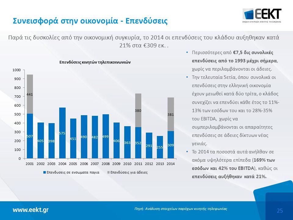 25 Συνεισφορά στην οικονομία - Επενδύσεις Περισσότερες από €7,5 δις συνολικές επενδύσεις από το 1993 μέχρι σήμερα, χωρίς να περιλαμβάνονται οι άδειες.