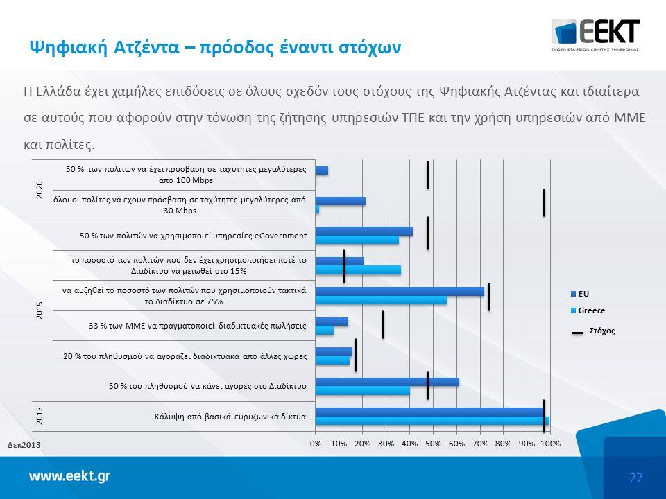 27 Ψηφιακή Ατζέντα – πρόοδος έναντι στόχων Η Ελλάδα έχει χαμήλες επιδόσεις σε όλους σχεδόν τους στόχους της Ψηφιακής Ατζέντας και ιδιαίτερα σε αυτούς που αφορούν στην τόνωση της ζήτησης υπηρεσιών ΤΠΕ και την χρήση υπηρεσιών από ΜΜΕ και πολίτες.