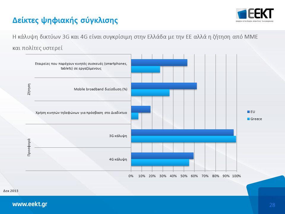 28 Δείκτες ψηφιακής σύγκλισης Δεκ 2013 Η κάλυψη δικτύων 3G και 4G είναι συγκρίσιμη στην Ελλάδα με την ΕΕ αλλά η ζήτηση από ΜΜΕ και πολίτες υστερεί