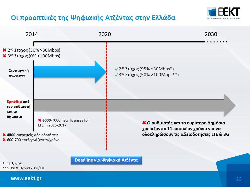 29 Οι προοπτικές της Ψηφιακής Ατζέντας στην Ελλάδα ✓ 2 ος Στόχος (95% >30Mbps*) ✓ 3 ος Στόχος (50% >100Mbps**) 201420302020 Στρατηγική παρόχων Εμπόδια από τον ρυθμιστή και το Δημόσιο ✖ 2 ος Στόχος (30% >30Mbps) ✖ 3 ος Στόχος (0% >100Mbps) ✖ 4500 εκκρεμείς αδειοδοτήσεις ✖ 600-700 επεξεργάζονται/χρόνο Deadline για Ψηφιακή Ατζέντα ✖ 6000-7000 new licenses for LTE in 2015-2017 ✖ Ο ρυθμιστής και το ευρύτερο Δημόσιο χρειάζονται 11 επιπλέον χρόνια για να ολοκληρώσουν τις αδειοδοτήσεις LTE & 3G * LTE & VDSL ** VDSL & Hybrid xDSL/LTE