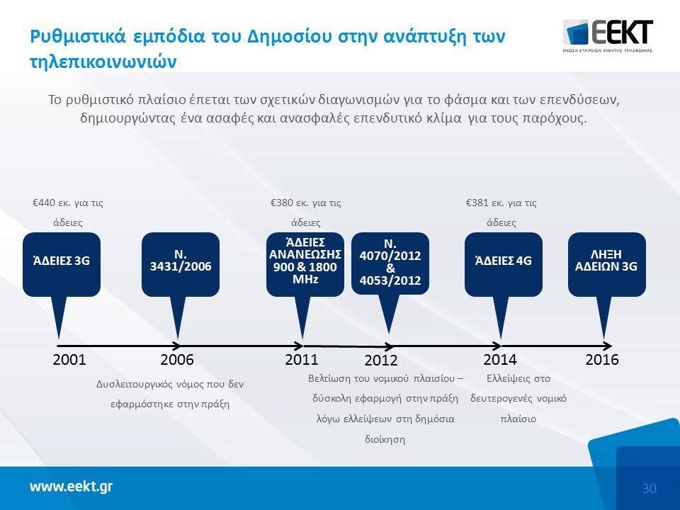 30 Ρυθμιστικά εμπόδια του Δημοσίου στην ανάπτυξη των τηλεπικοινωνιών Το ρυθμιστικό πλαίσιο έπεται των σχετικών διαγωνισμών για το φάσμα και των επενδύσεων, δημιουργώντας ένα ασαφές και ανασφαλές επενδυτικό κλίμα για τους παρόχους.