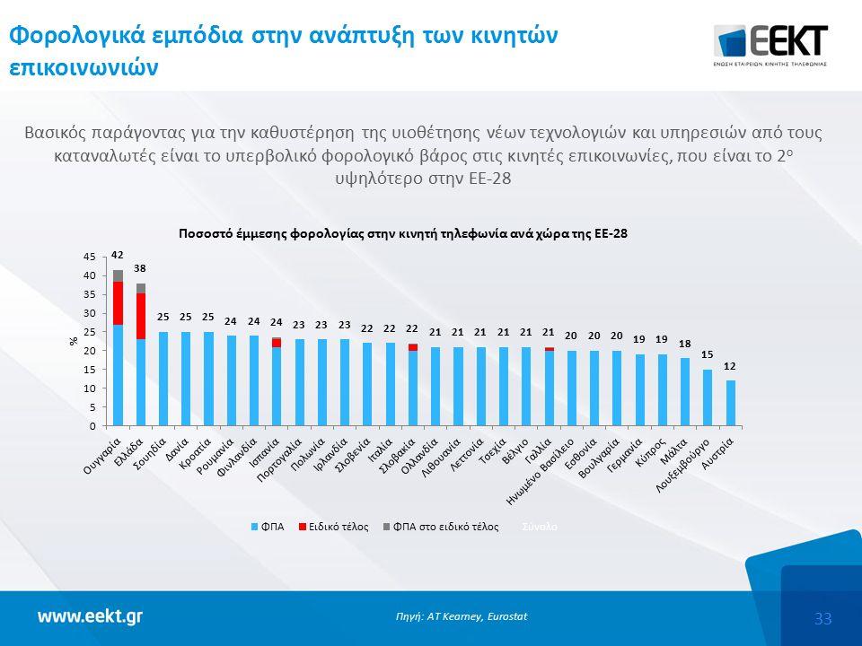 33 Φορολογικά εμπόδια στην ανάπτυξη των κινητών επικοινωνιών Βασικός παράγοντας για την καθυστέρηση της υιοθέτησης νέων τεχνολογιών και υπηρεσιών από τους καταναλωτές είναι το υπερβολικό φορολογικό βάρος στις κινητές επικοινωνίες, που είναι το 2 ο υψηλότερο στην ΕΕ-28 Πηγή: AT Kearney, Eurostat